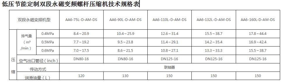 汉钟DS低压永磁变频空压机