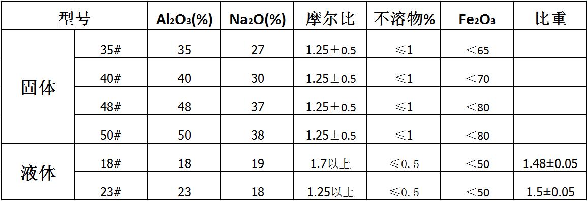 液体铝酸钠