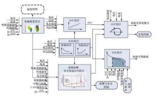 bms电池管理测试系统