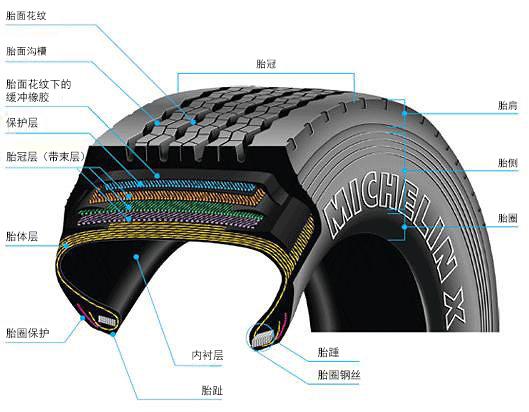 轮胎基础知识