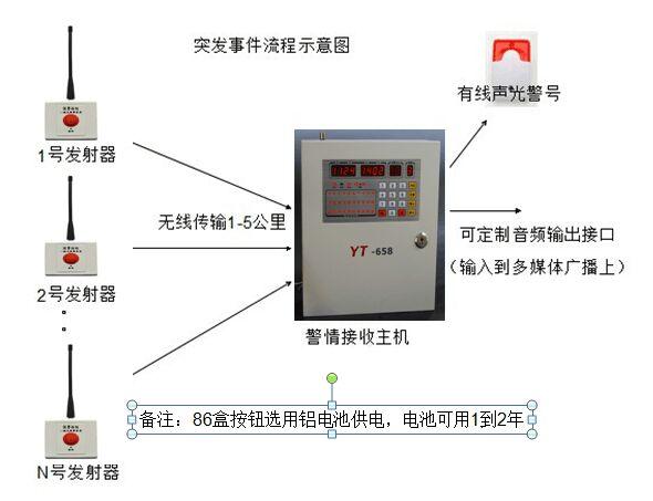 突发事件无线传输流程图