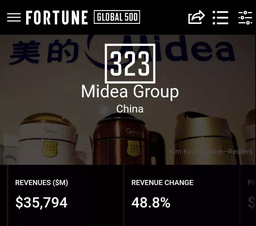 上升127位!美的集团财富世界500强排名323位