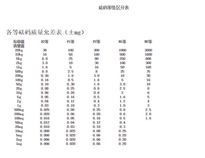 砝码等级区分表