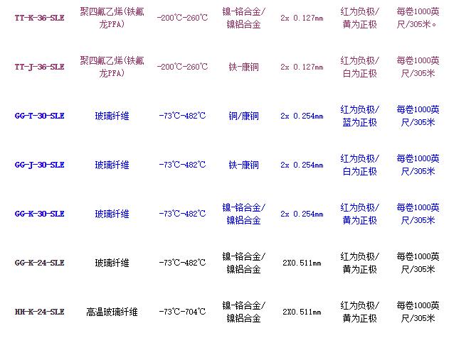 美国OMEGA热电偶选型表
