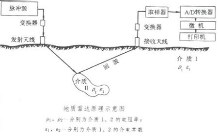 地下管线探测
