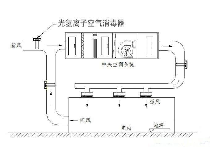 光氢离子空气杀菌净化器