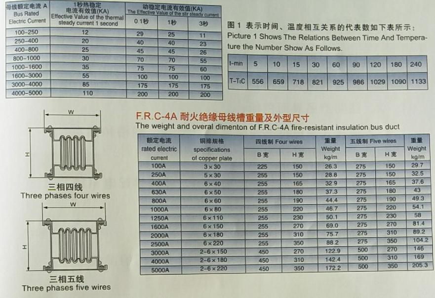 F.R.C-4A耐火母线槽
