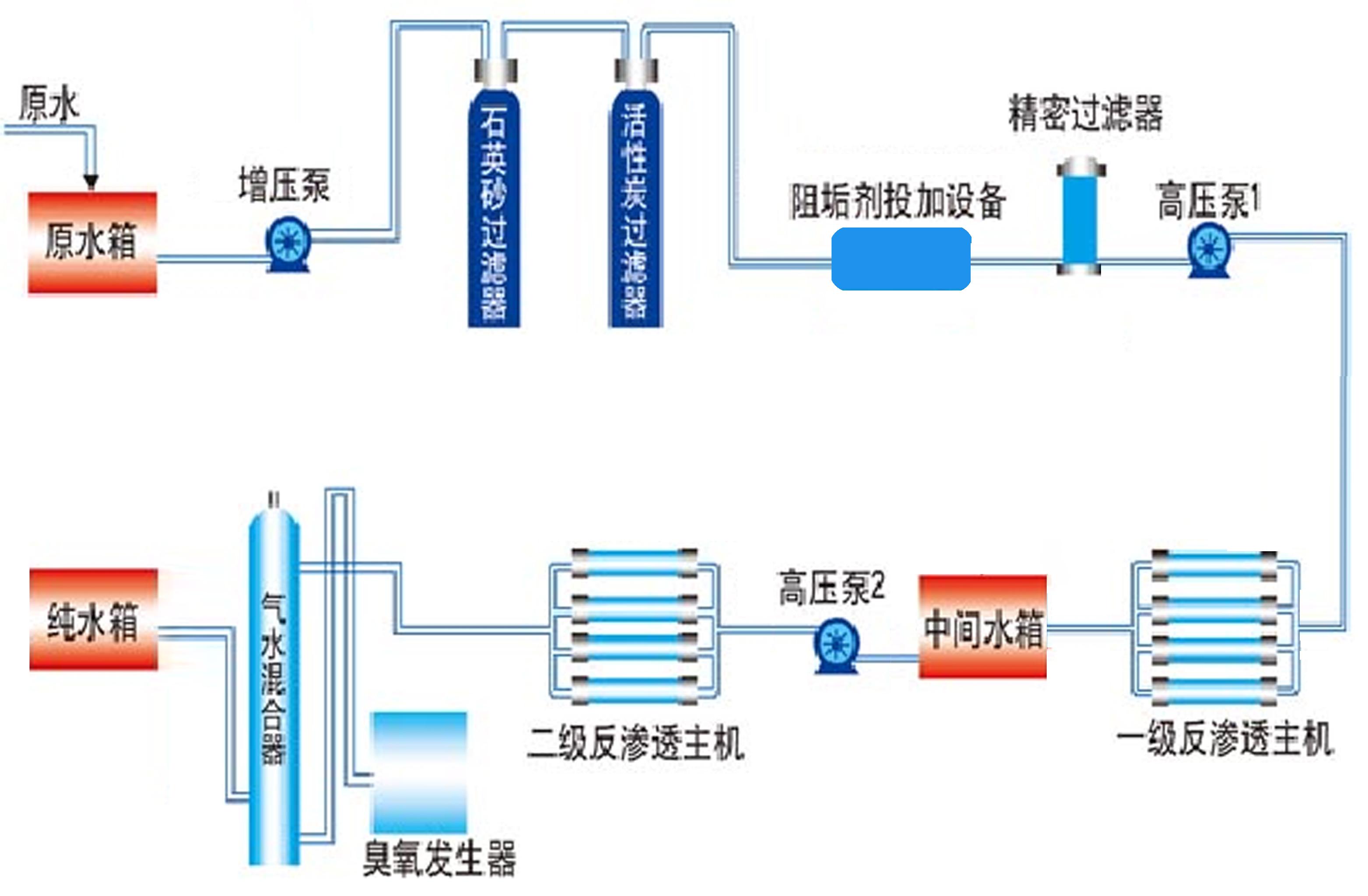 哈尔滨纯水设备