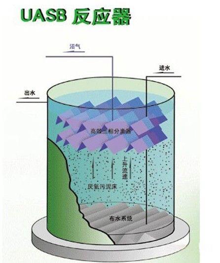 哈尔滨污水处理