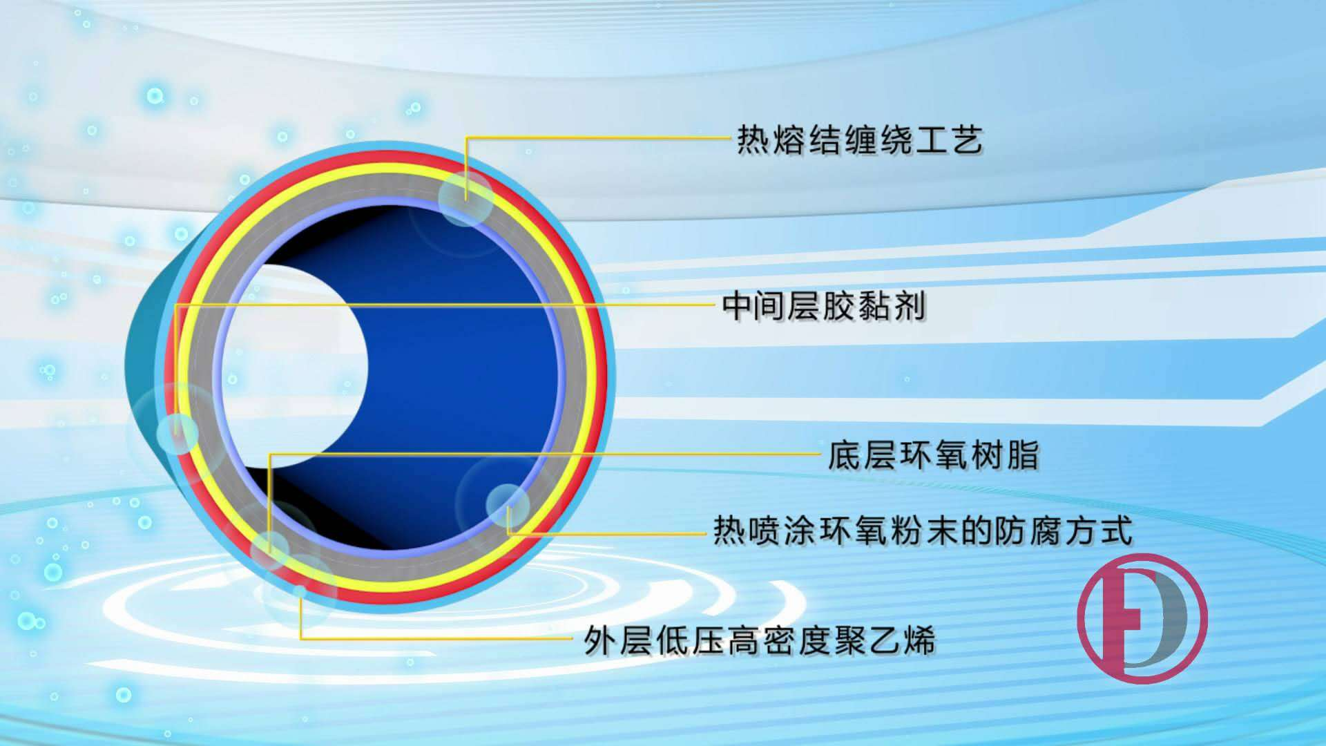 TPEP輸水防腐鋼管