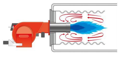 低氮燃燒技術
