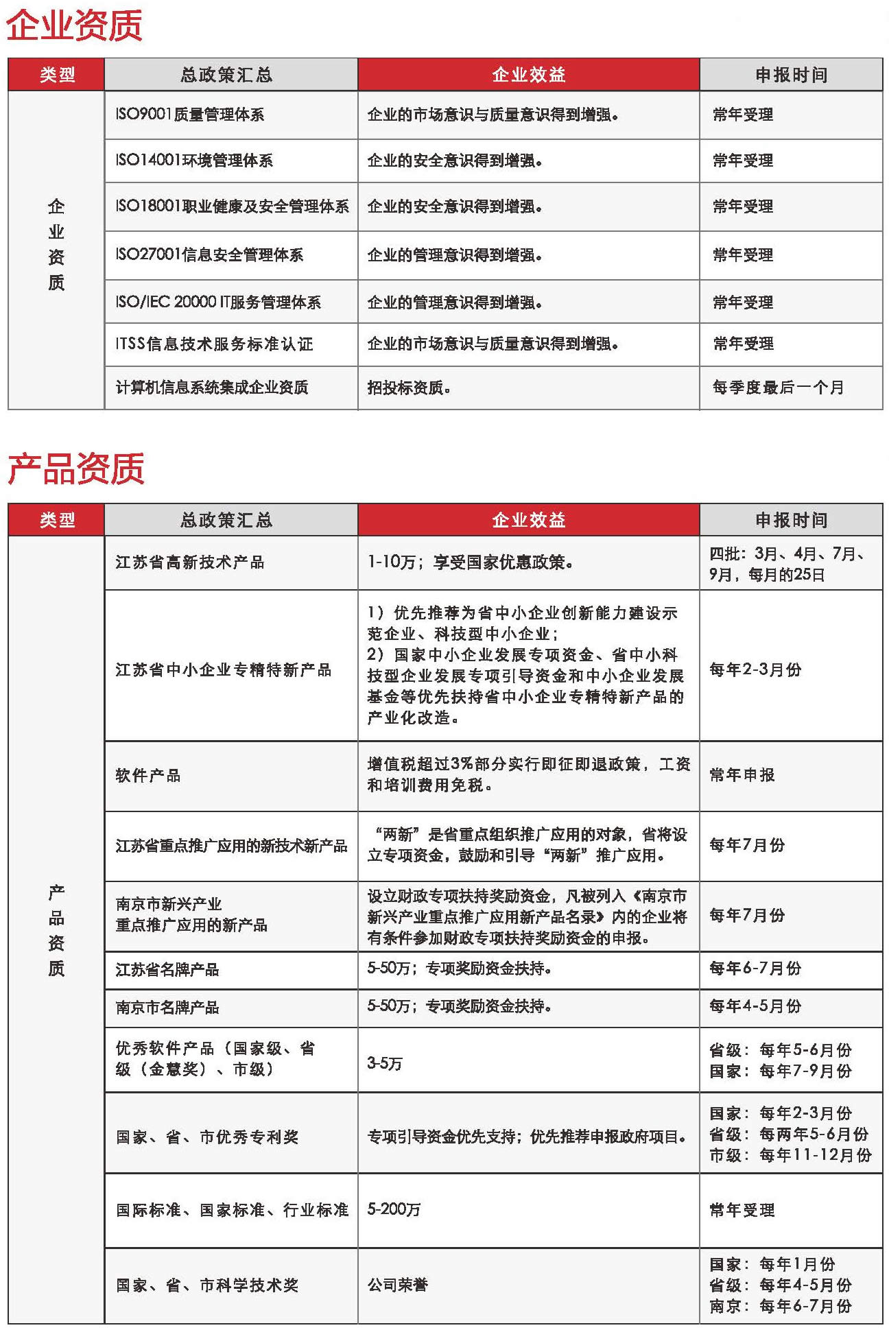 高企專利申報系列