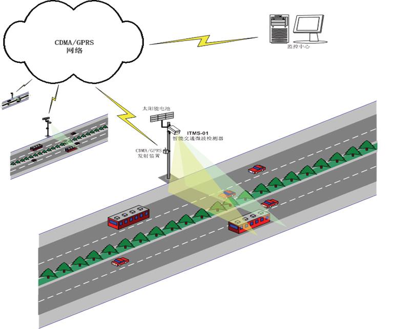 側裝雙微波交通流量數據分析采集儀