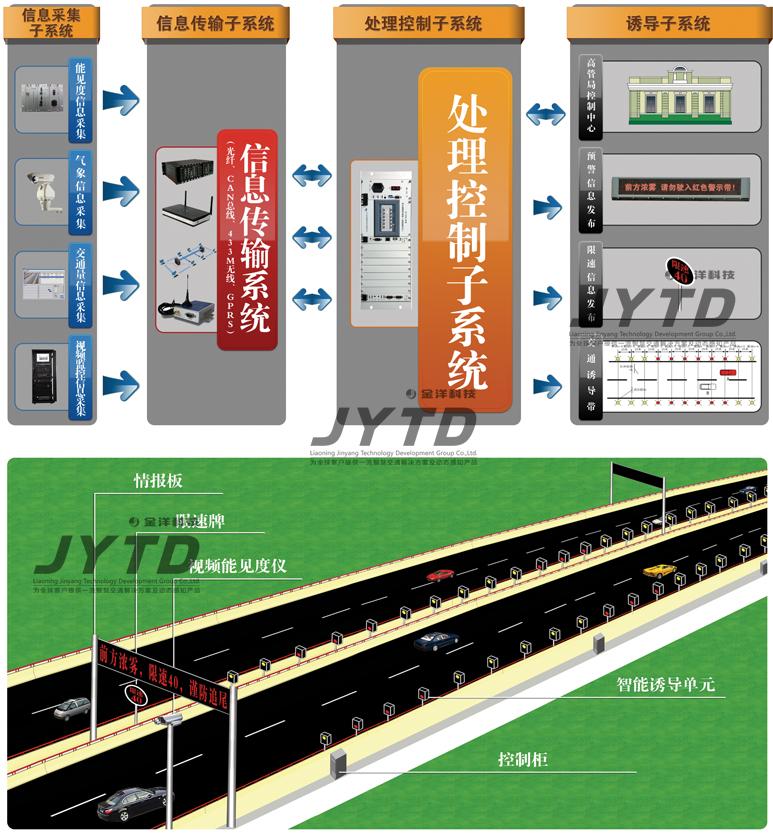 高速公路霧天安全誘導服務系統
