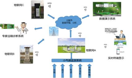 农林物联网系统