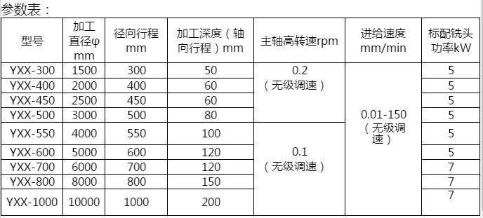 YXX-1000平面銑床