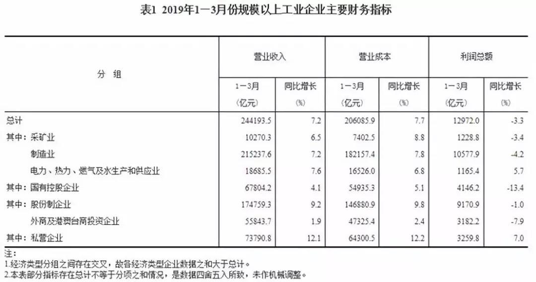 统计局:1~3月份全国电力、热力、燃气及水生产和供应业实现利润总额1165.4亿元 增长5.7%