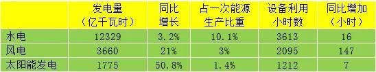行业动态 | 电规总院:预计2019年全社会用电量增长5.8%左右