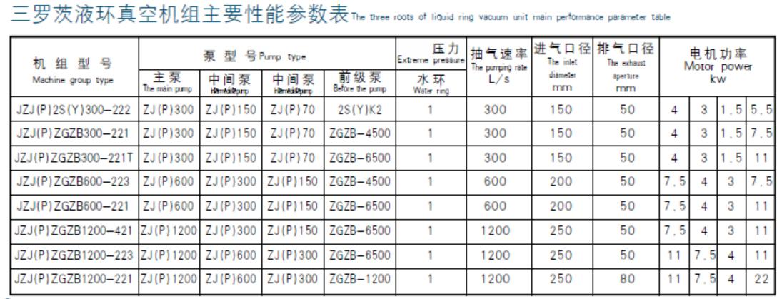 ZJP300/ZGZB6500罗茨液环机组
