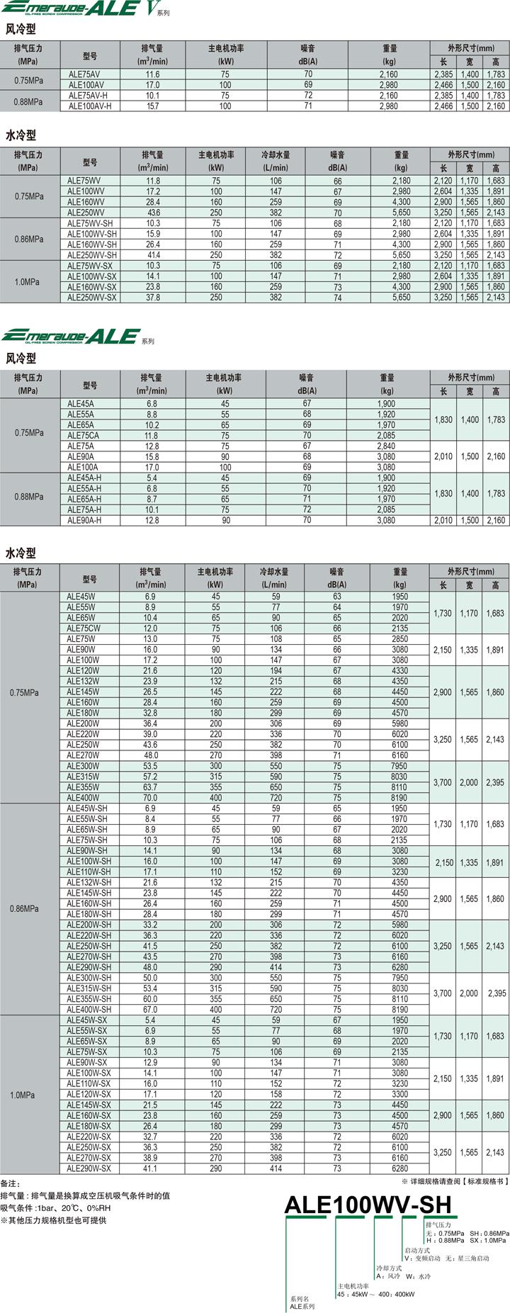 ALE系列(45~400kW)