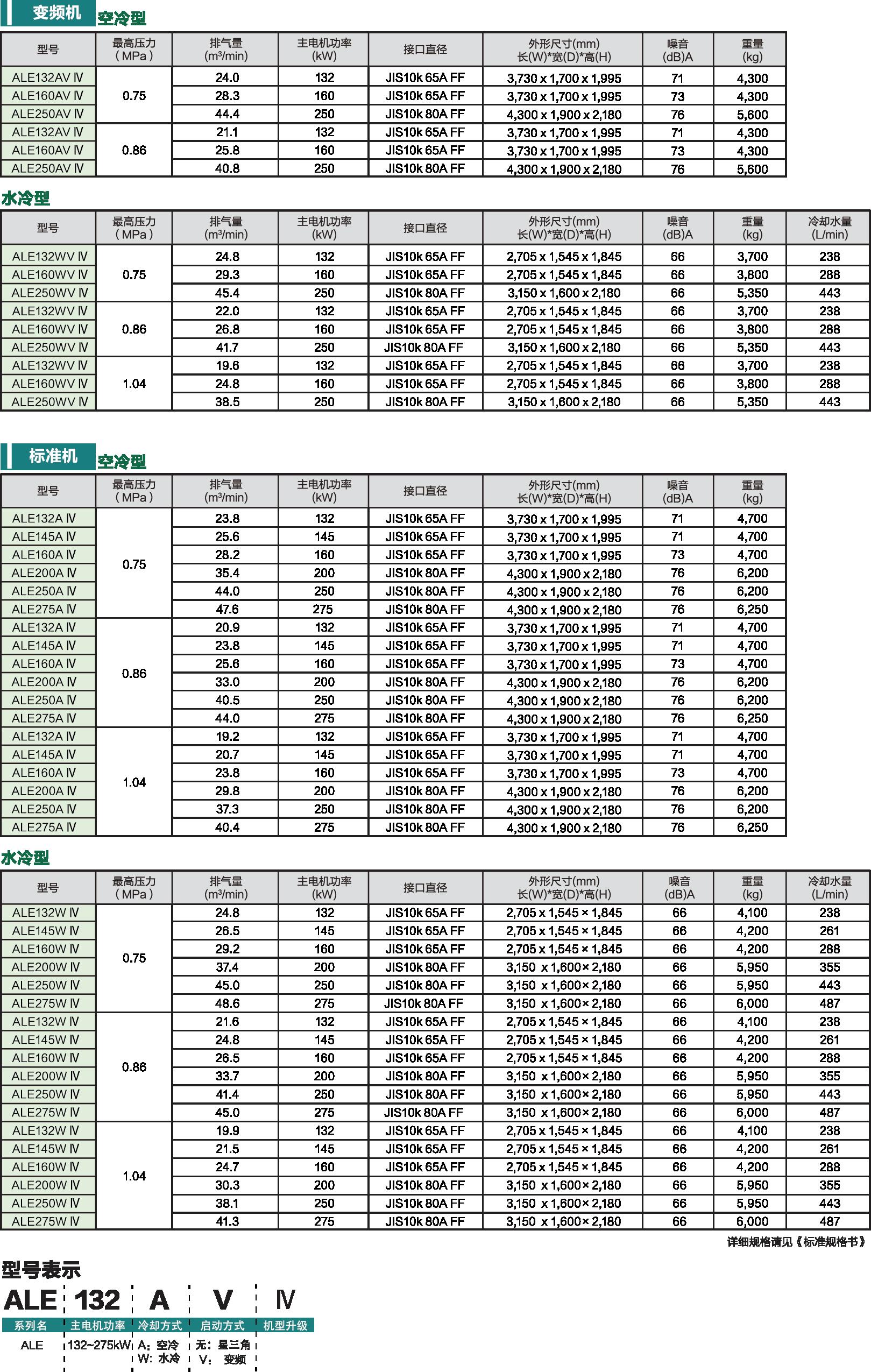ALE系列(132~275kW)新