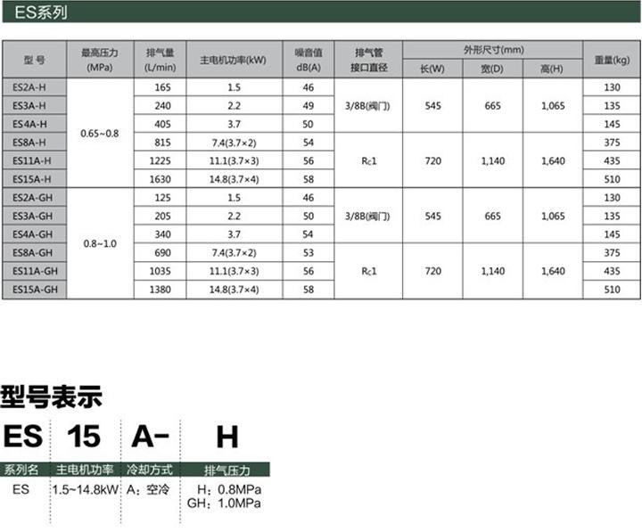 ES系列(1.5~14.8kW)