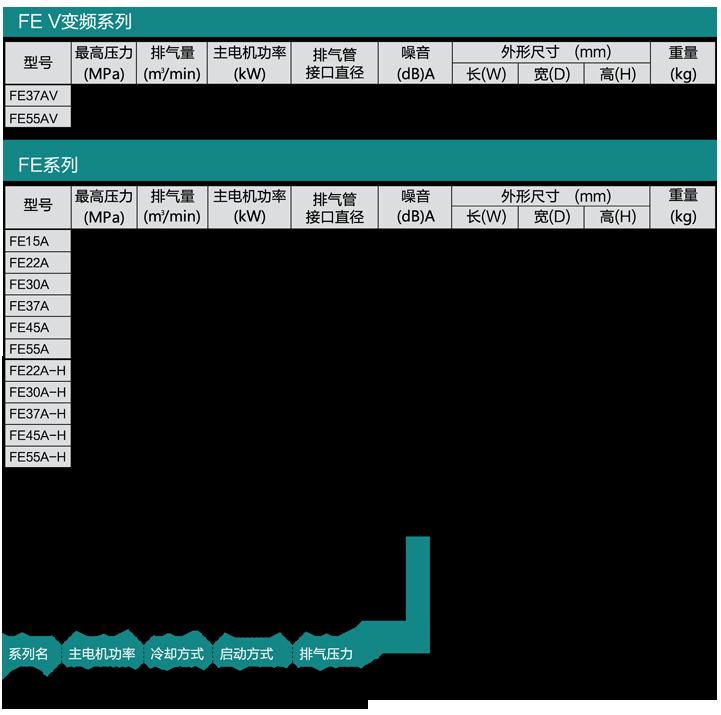 FE系列(15~55kW)