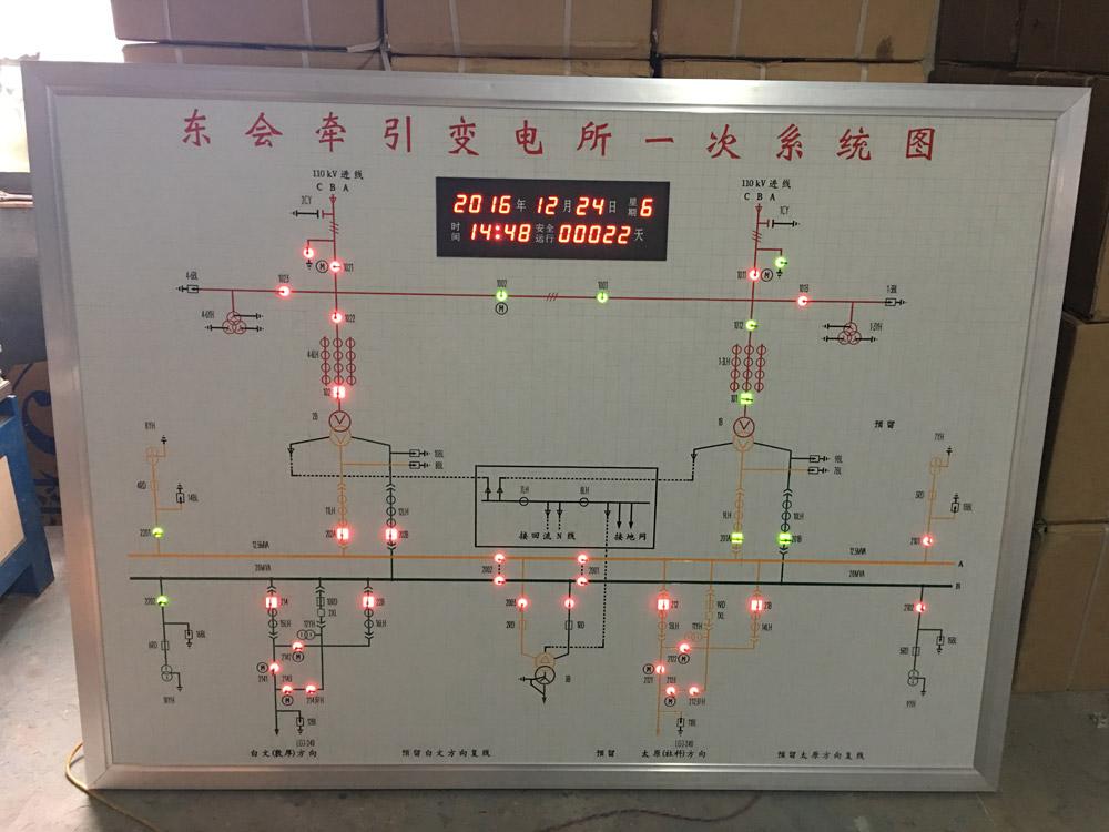 牵引站模拟屏