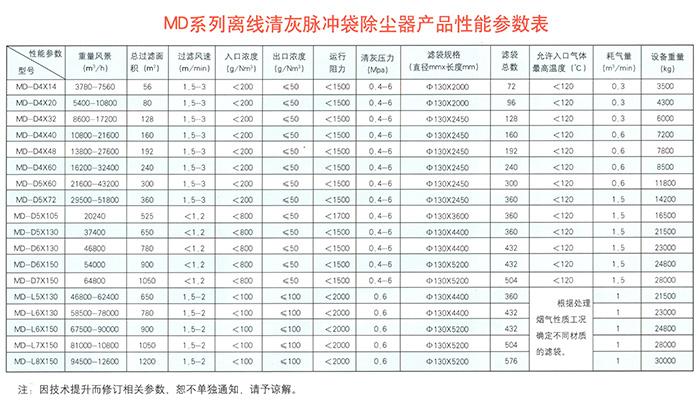 MD系列离线清灰脉冲袋除尘器