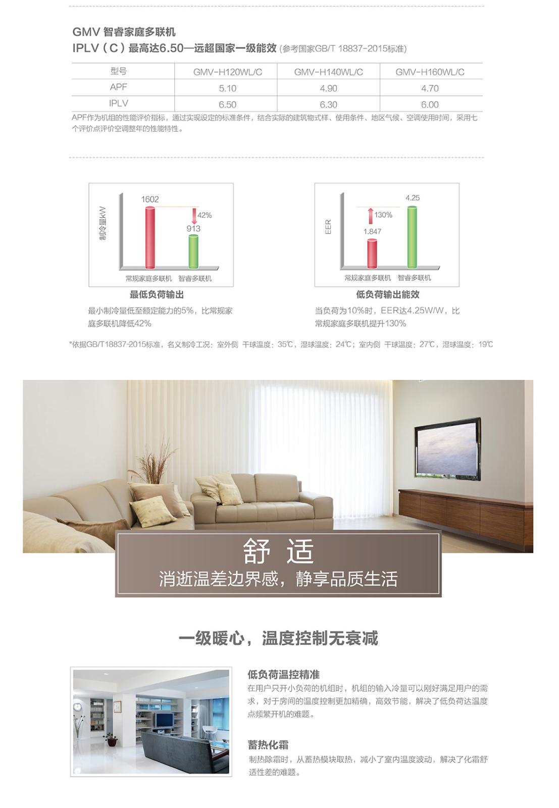 华天GMV智睿变频变容家庭中央空调