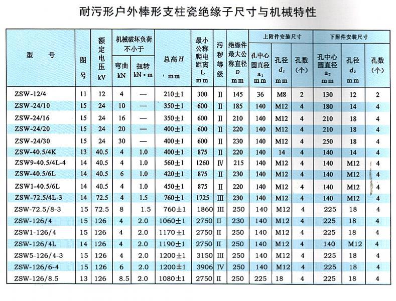 220KV支柱雷火电竞app官方下载