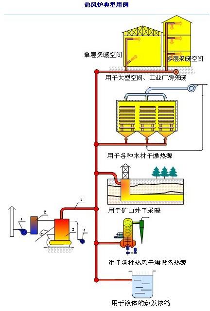 辽宁热风炉