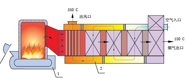 遼寧熱風爐