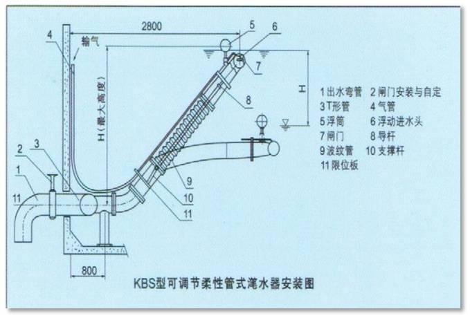 KBS型可调理柔性管式滗水器