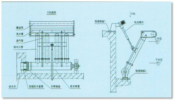 XBS型扭转式滗水器