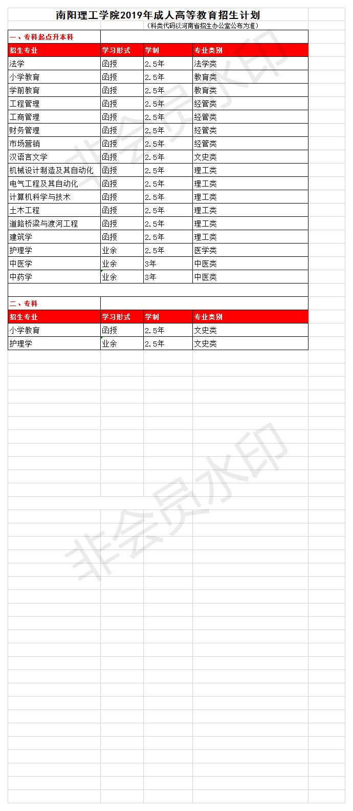 南陽理工學院大學招生2019