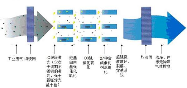 uv光氧催化废气处理