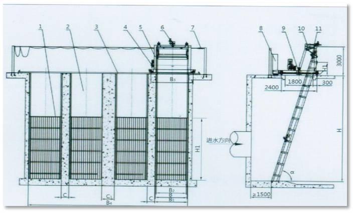 GSYA型挪动格栅除污机