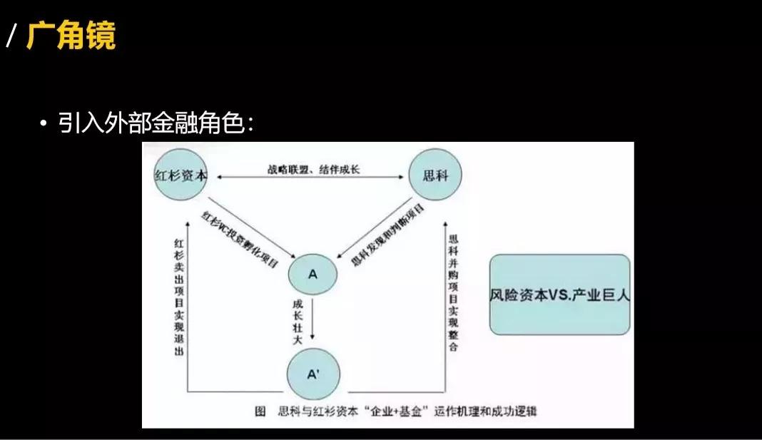 商业模式 四镜理论