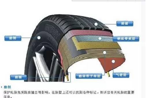 轮胎基本知识