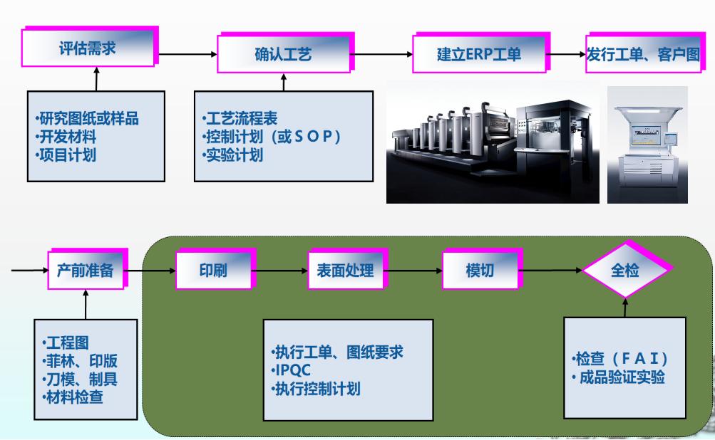 惠州印刷厂