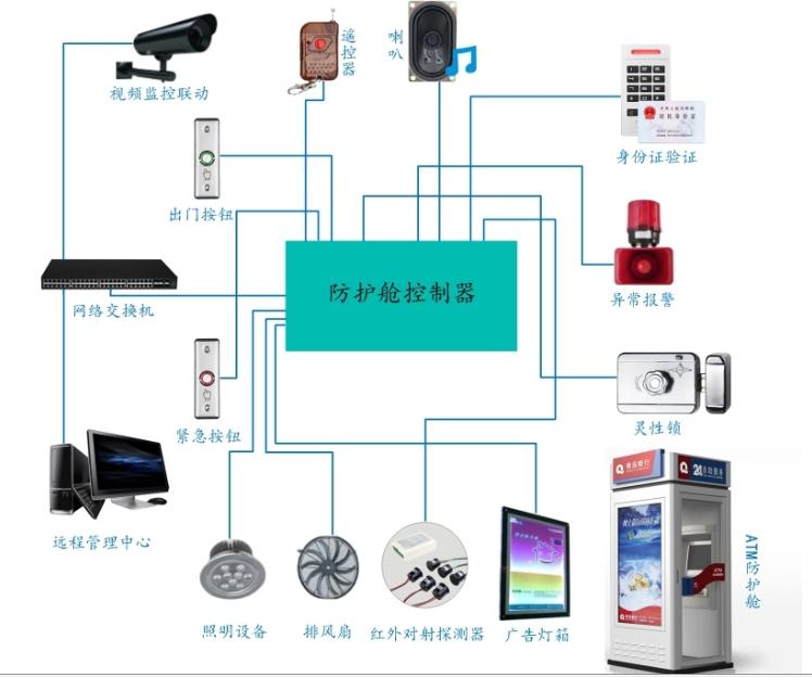 重慶門禁系統