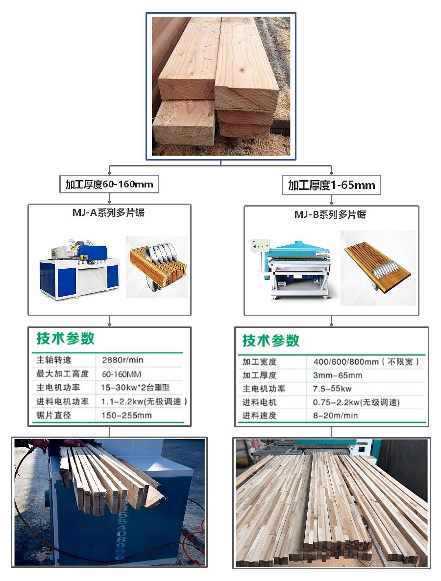 木方多片锯