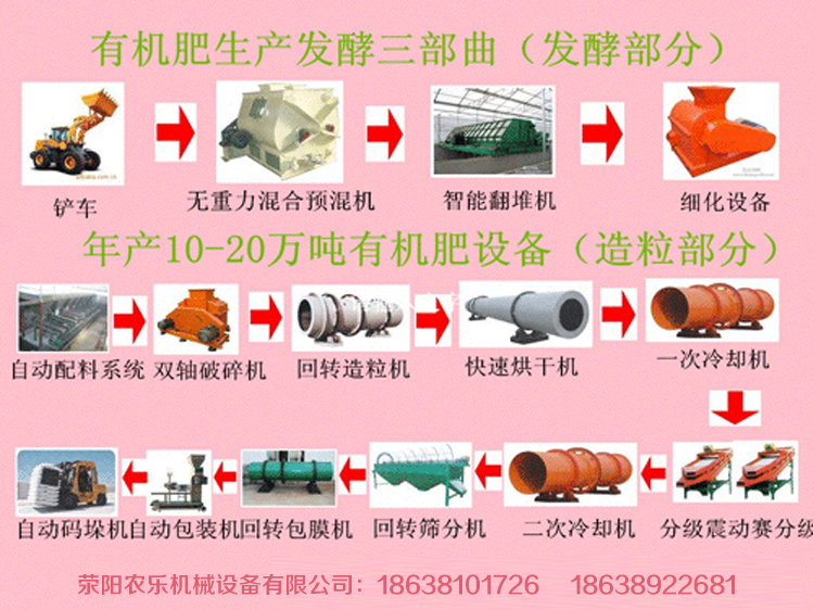 有機肥生產設備工藝流程設計要求