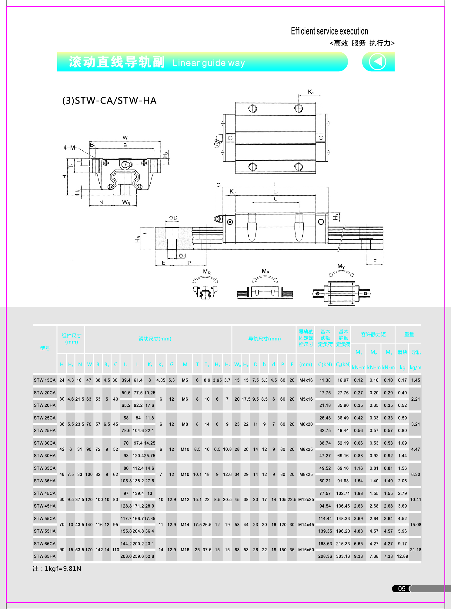國產直線導軌 STH15-STH65