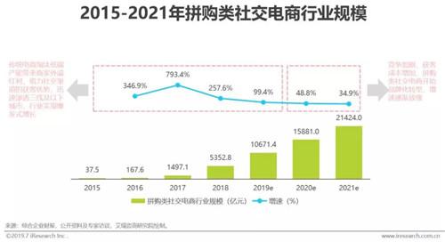 中国社交电商行业