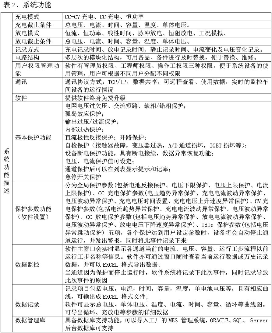 博彩App平台充放電測試係統
