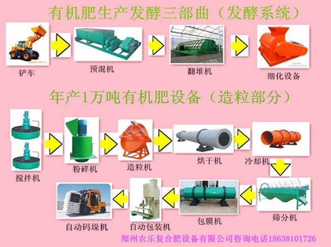 小型有機肥設備