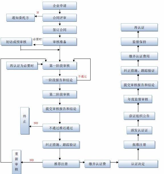 重庆ISO认证公司