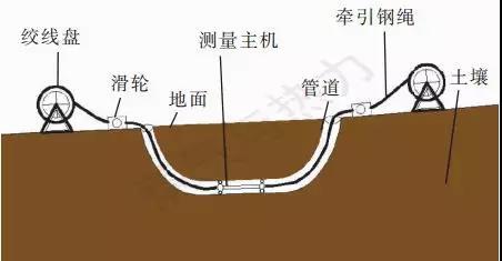 管線陀螺儀